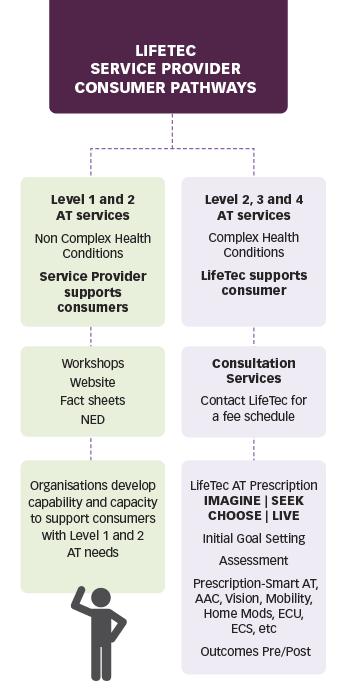 LifeTec service provider consumer pathways